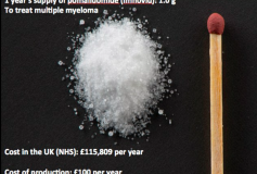 Sickening rip off: Smaller than a matchstick, this is a year's dose of a life extending blood cancer drug. The NHS pays £115,000 for it – yet it costs just £100 to make